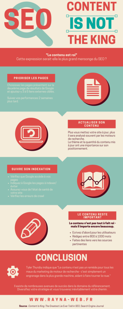 Content is not king infographie